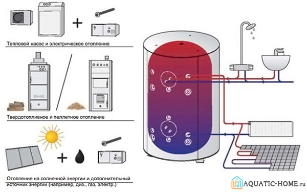 Как на даче сделать отопление без газа