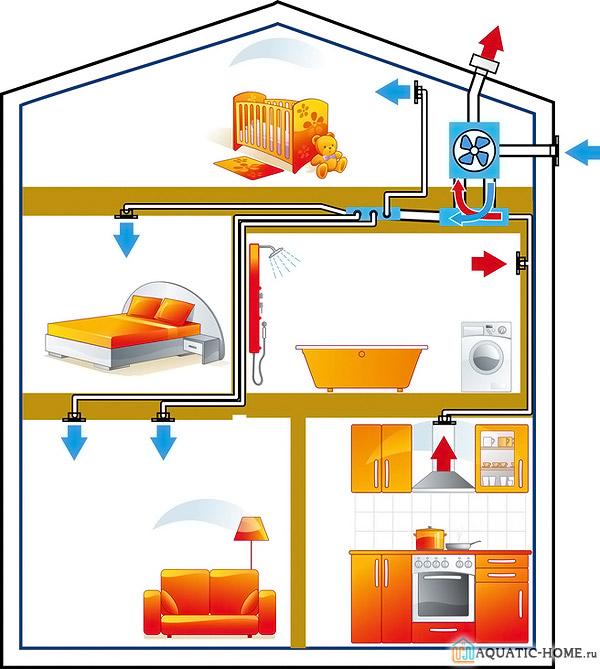 Поэтажная вентиляция дома