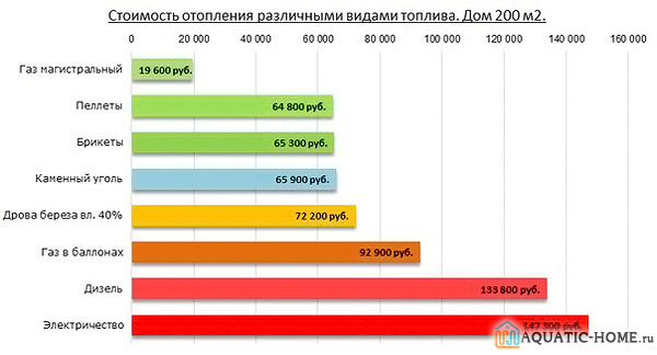 Сравнение стоимости энергоносителей