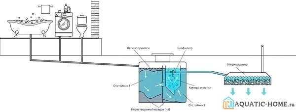 Принципиальная схема автономной канализации
