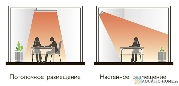 Схема монтажа ИК обогревателя