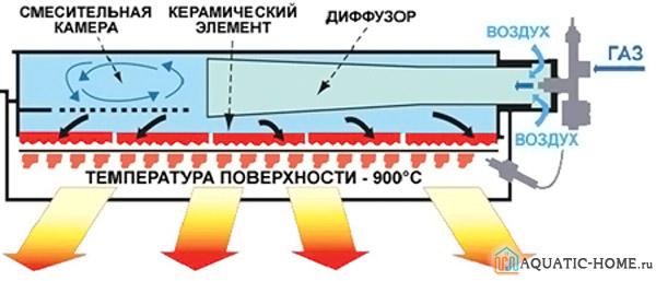 Конструкция обогревателя инфракрасного