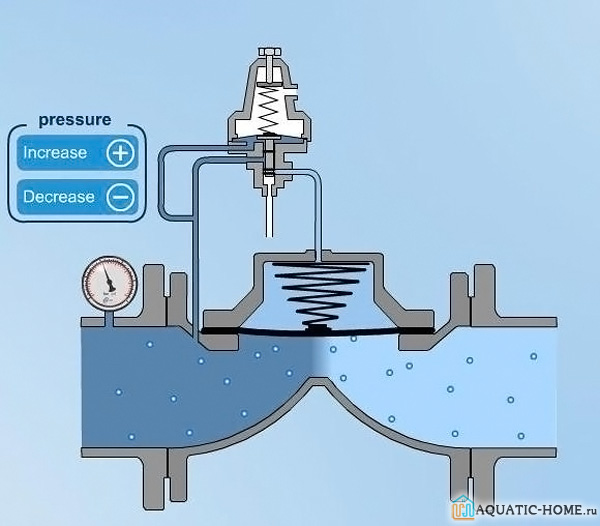 С помощью манометра легко отрегулировать напор воды