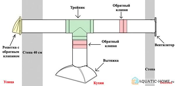 Особенности монтажа обратного клапана