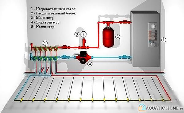 Устройство системы напольного обогрева