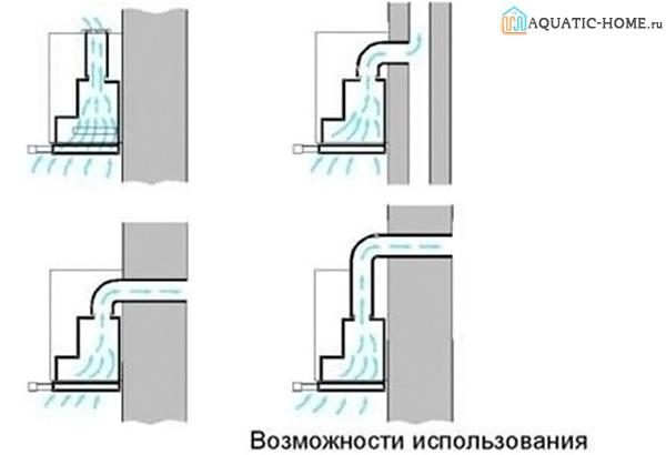 Варианты организации вентиляции