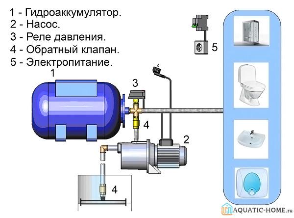 Пример простейшей схемы подключения