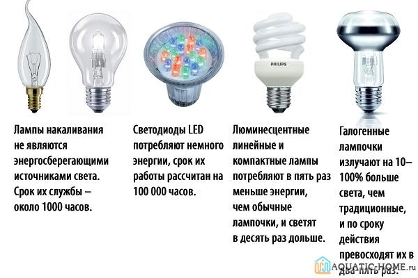 Описание частей лампы