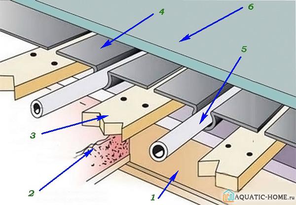 1 - балка перекрытия; 2 - продольная балка; 3 - лаги; 4 - закладные под трубы; 5 - труба; 6 - финишное покрытие