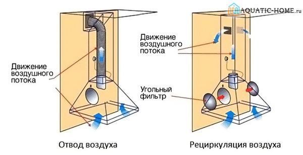 Схемы перемещения воздуха в двух разных устройствах