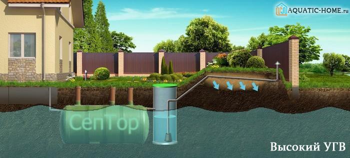 Септик для высоких грунтовых вод: что делать 2