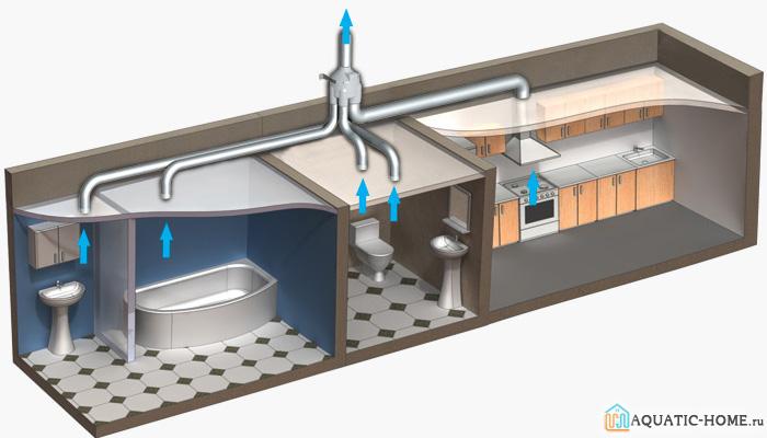 Помещения кухни, санузла и ванной желательно оборудовать качественной вытяжной системой