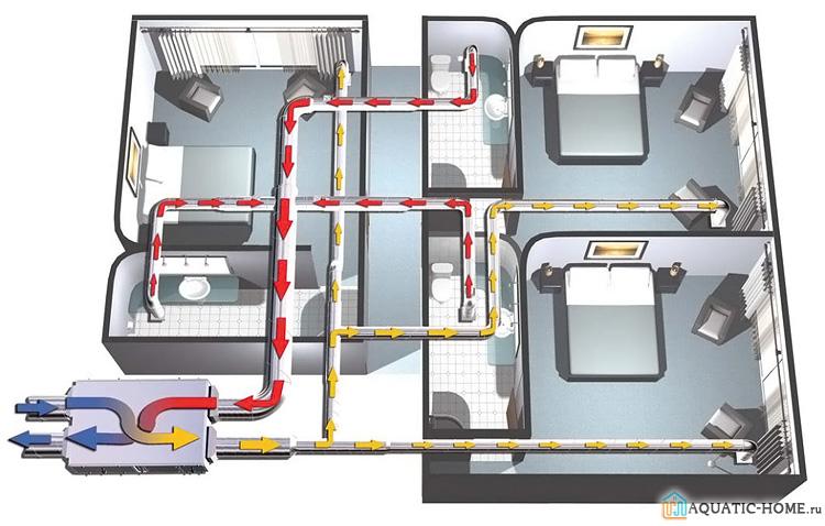 Полноценная приточно-вытяжная установка с сетью воздуховодов