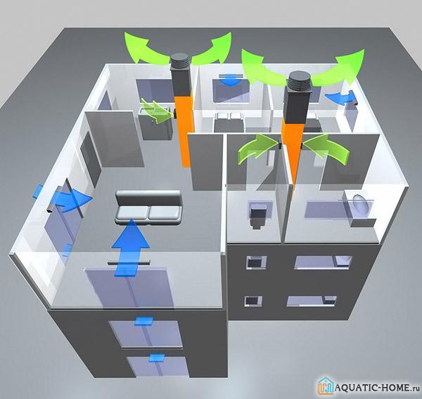 Принцип организации воздухообмена в многоквартирном доме