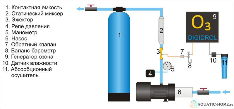 Озонирование – более полезный способ в отличие от добавления хлорки