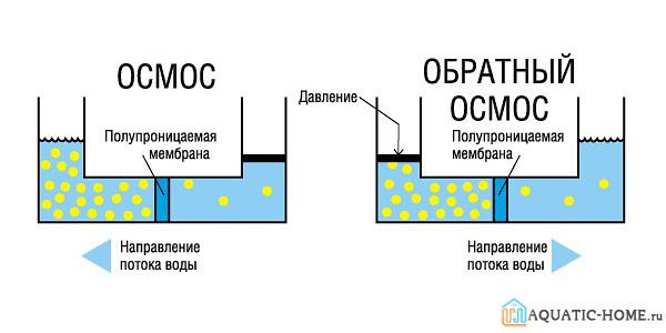 Принцип работы установки обратного осмоса