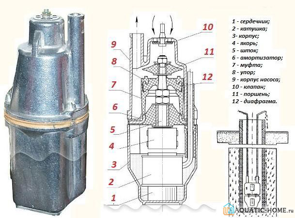 Внутренняя конструкция вибрационного агрегата