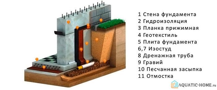 Особенности установки пристенной дренажной конструкции
