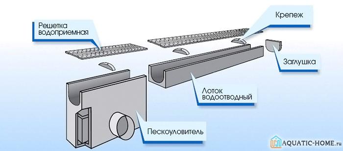 На схеме показаны основные составляющие элементы поверхностного дренажа