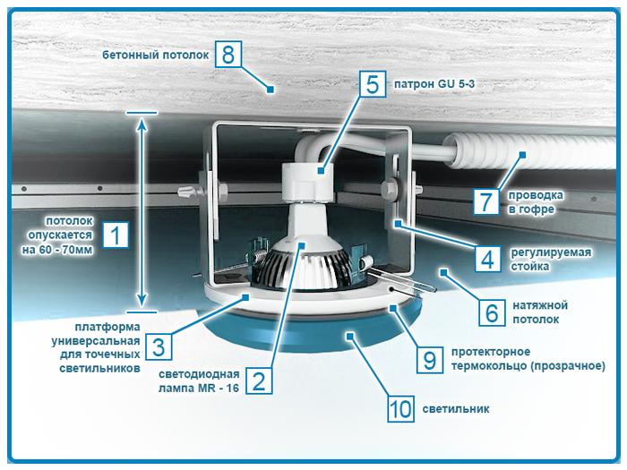 Схема монтажа и подключения светодиодного светильника в натяжной потолок