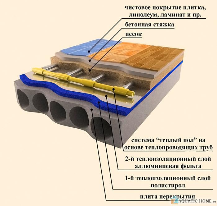 Утеплитель и отражающий УФ излучение слой размещают под трубами