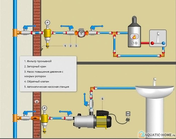 Установка насоса для повышения давления воды