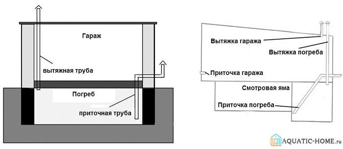 Пример грамотной организации воздухообмена в погребе гаража