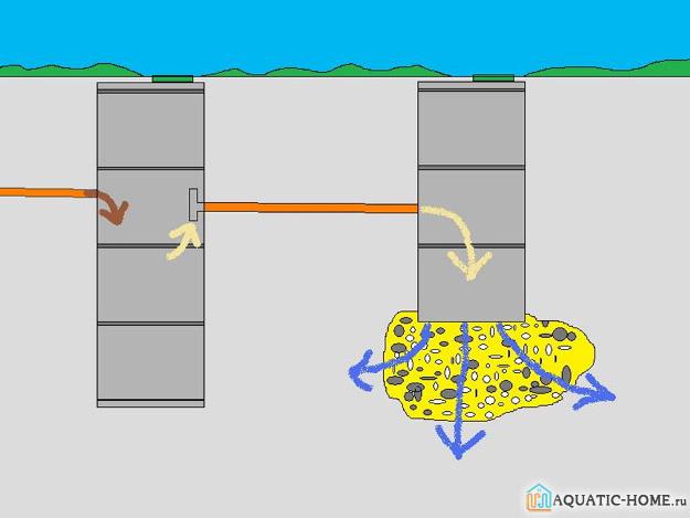 Схема сброса сливных отходов в двухкамерной конструкции