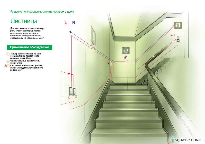 Пример грамотной реализации освещения лестничного пролета