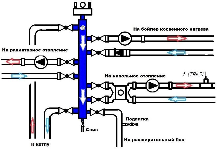 Функционирование прибора с четырех ходовым смесителем