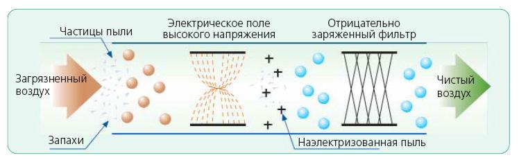 Очиститель с генератором ионов: устройство и принцип работы