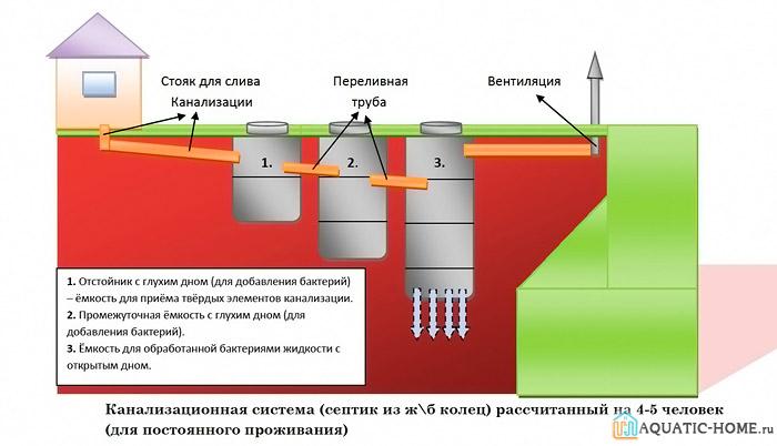 Схема работы конструкции с тремя отделениями
