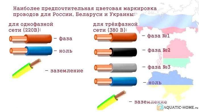 Цветная маркировка предотвращает ошибки в процессе монтажа