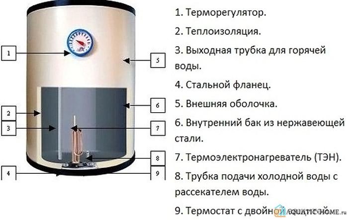 Инструкция по охране труда при эксплуатации электрических водонагревателей
