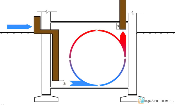 Пример расположения элементов системы