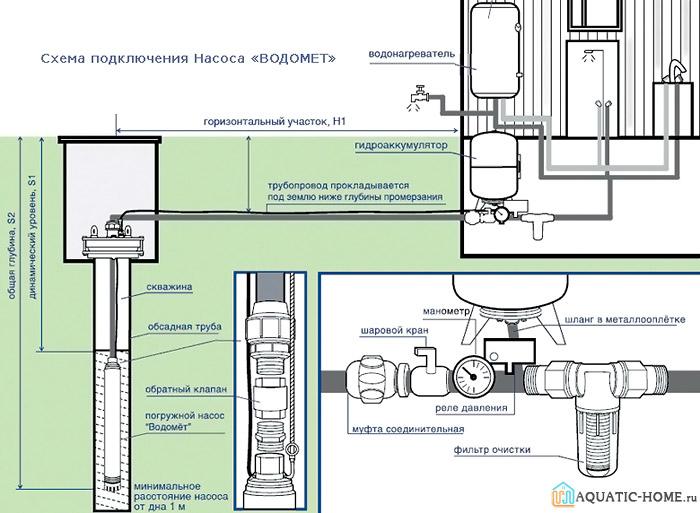 Одна из схем подсоединения гидроаккумулятора к системе