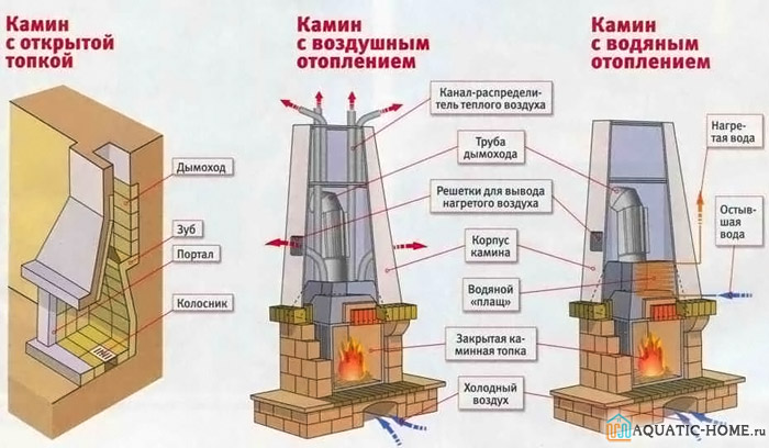 Разные схемы отопления