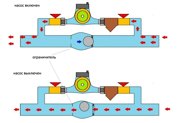 Функционирование байпасной перемычки в системе с циркуляционным насосом