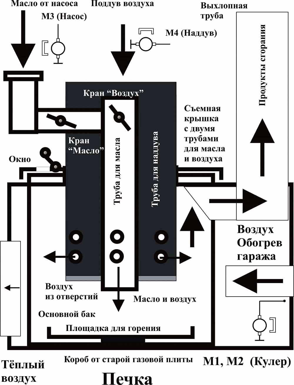 Чертёж отопителя на основе газовой плиты