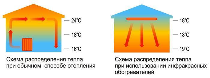 Температурный режим при инфракрасном обогреве