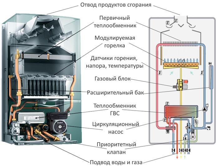 Типовой котел с двумя независимыми контурами
