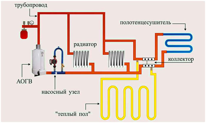 Схема отопления с насосным оборудованием, радиатором и другими элементами