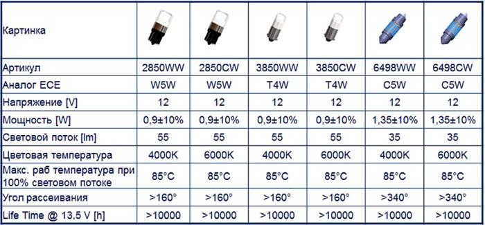 Основные характеристики ленты белого свечения