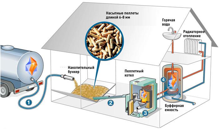 Система отопления на основе пеллетного оборудования