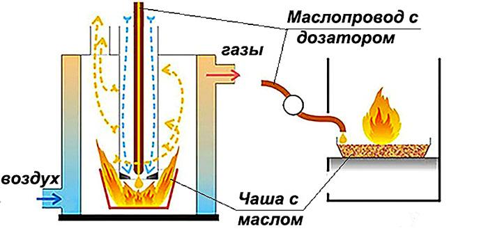 Принцип работы печи с подачей топлива капельного типа
