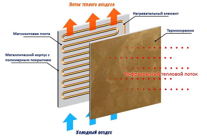 Принципиальная схема «керамического» обогревателя.