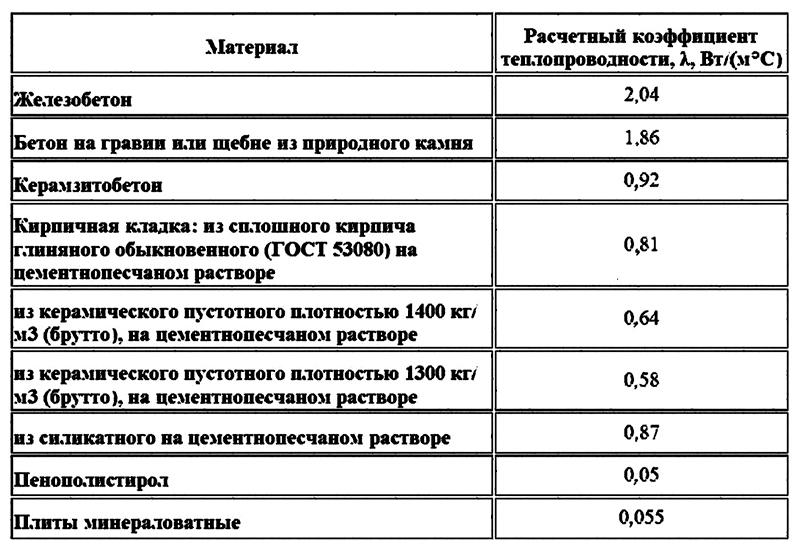 Коэффициент разнообразных типов сырья