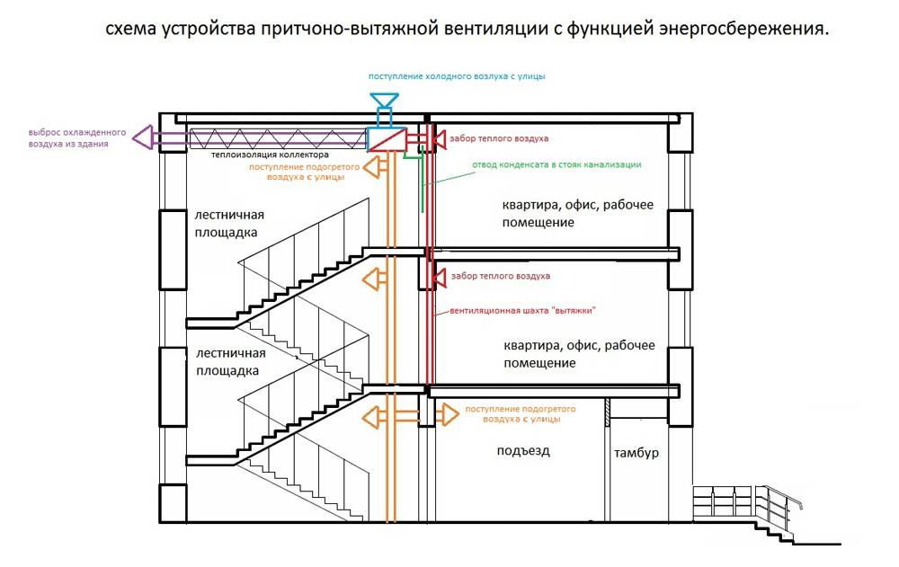 Схема устройства приточно-вытяжной конструкции