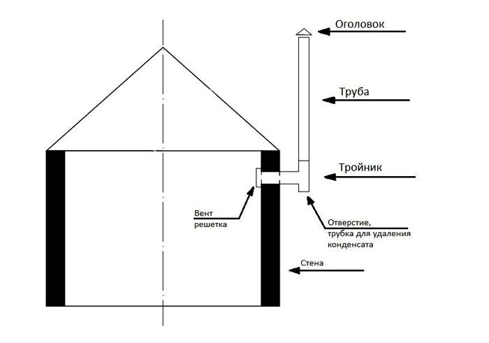 Простая вентиляционная система