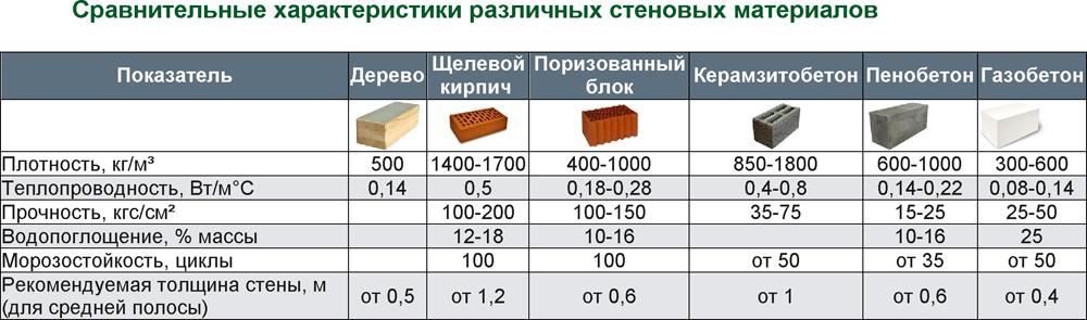 Характеристики различных материалов